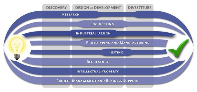 Medspark Medical Device Design Product Development