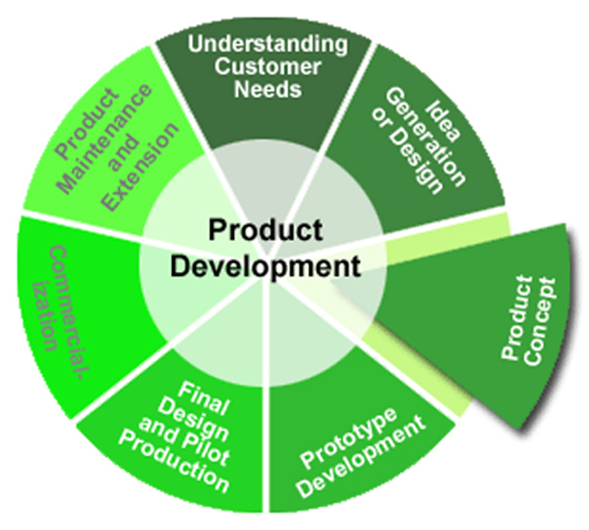 research paper product design development Productdevelopmentdecisions: areviewoftheliterature a superset of papers related to product development development, supply-chain design, product.